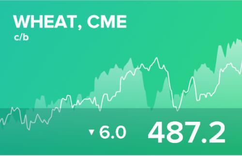 Прогноз биржевых цен на 18 июня 2020