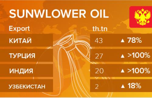 Росстат. Экспорт подсолнечного масла из России на август 2020