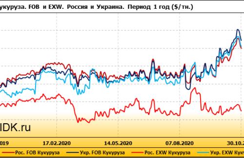 Обзор цен EXW по регионам РФ за неделю с 5 по 9 октября 2020