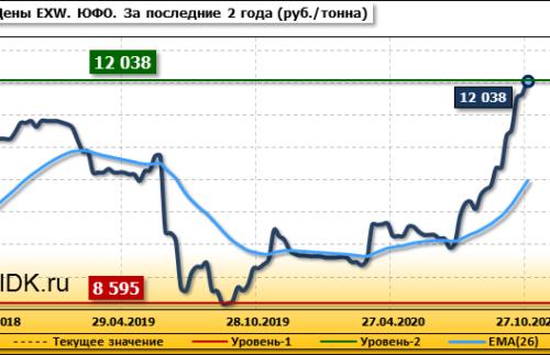 Обзор цен EXW по регионам РФ за неделю с 28 сентября по 2 октября 2020