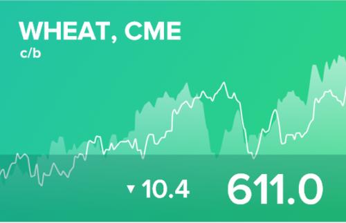 Прогноз биржевых цен на 1 октября 2020