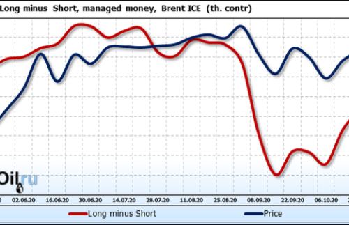 Прогноз биржевых цен на 7 октября 2020