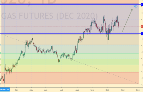 Прогноз биржевых цен на 8 октября 2020