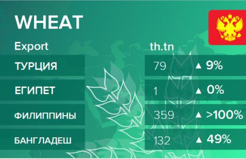 Росстат. Экспорт пшеницы из России на сентябрь 2020