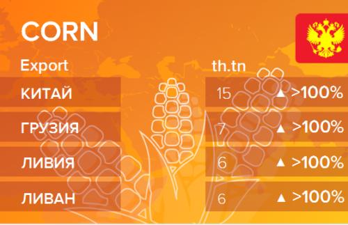 Росстат. Экспорт кукурузы из России на сентябрь 2020