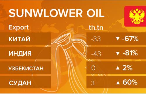 Росстат. Экспорт подсолнечного масла из России на сентябрь 2020