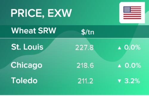 Пшеница. Цены EXW в США на 16 декабря 2020