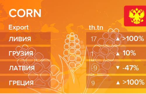 Росстат. Экспорт кукурузы из России на октябрь 2020