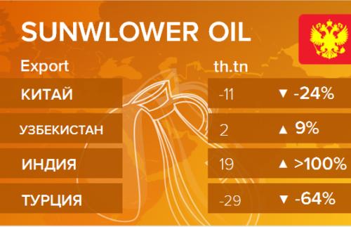 Росстат. Экспорт подсолнечного масла из России на октябрь 2020