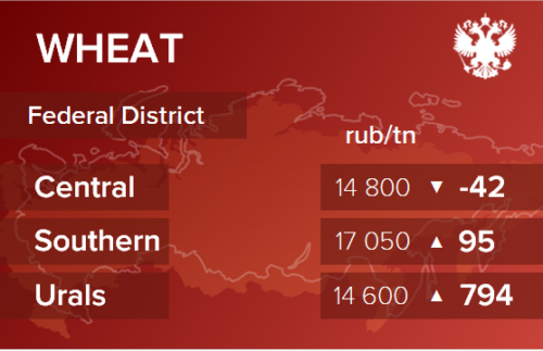 Обзор цен EXW по регионам РФ за неделю с 30 ноября по 4 декабря 2020