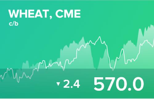 Прогноз биржевых цен на 9 декабря 2020