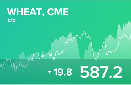 Прогноз биржевых цен на 1 декабря 2020