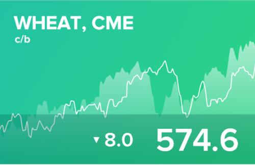 Прогноз биржевых цен на 7 декабря 2020