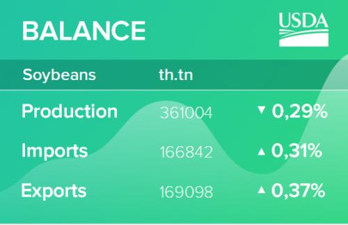 USDA. Обзор рынка масличных культур на 14 января 2021