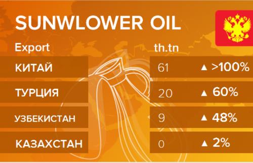 Росстат. Экспорт подсолнечного масла из России на ноябрь 2020