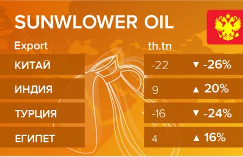Росстат. Экспорт подсолнечного масла из России на декабрь 2020
