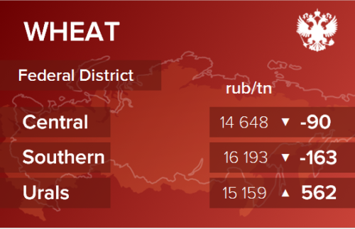 Обзор цен EXW по регионам РФ за неделю с 1 по 5 февраля 2021