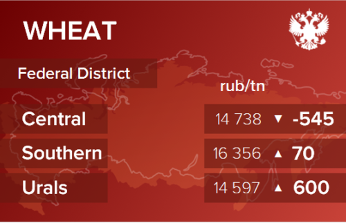 Обзор цен EXW по регионам РФ за неделю с 25 по 29 января 2021