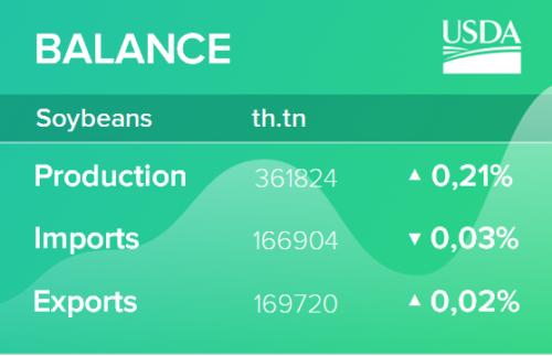 USDA. Обзор рынка масличных культур на 11 марта 2021