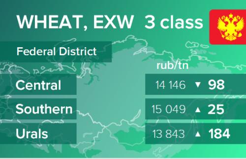Пшеница. Цены EXW в России на 26 марта 2021