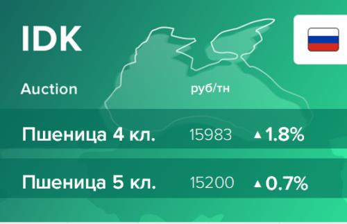 Итоги торгов на ЭТП IDK.ru 4 марта 2021