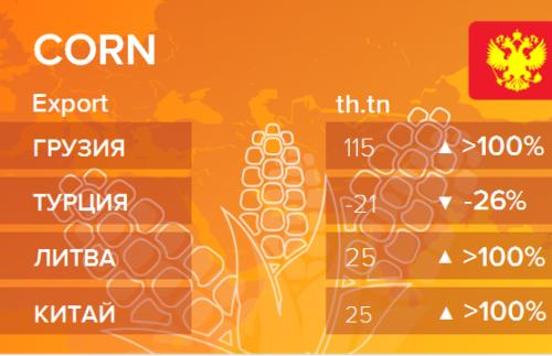 Росстат. Экспорт кукурузы из России на январь 2021