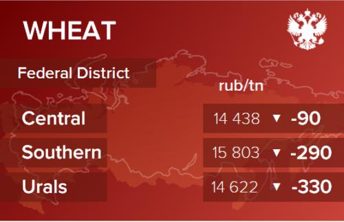 Обзор цен EXW по регионам РФ за неделю с 22 по 26 февраля 2021