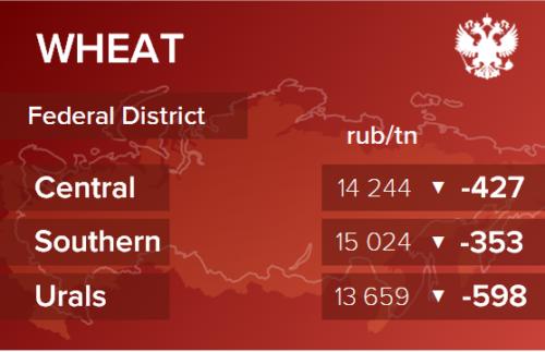 Обзор цен EXW по регионам РФ за неделю с 15 по 19 марта 2021