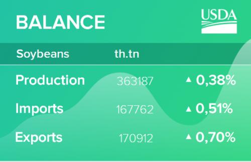 USDA. Обзор рынка масличных культур на 13 апреля 2021