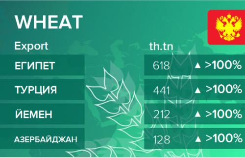 Росстат. Экспорт пшеницы из России на февраль 2021
