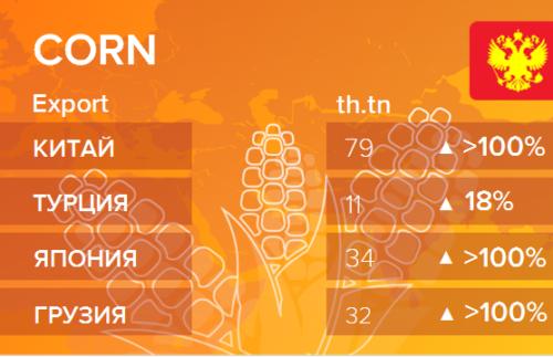 Росстат. Экспорт кукурузы из России на февраль 2021