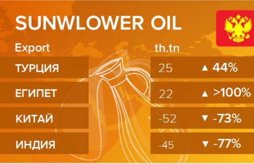Росстат. Экспорт подсолнечного масла из России на февраль 2021