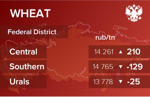 Обзор цен EXW по регионам РФ за неделю с 5 по 9 апреля 2021