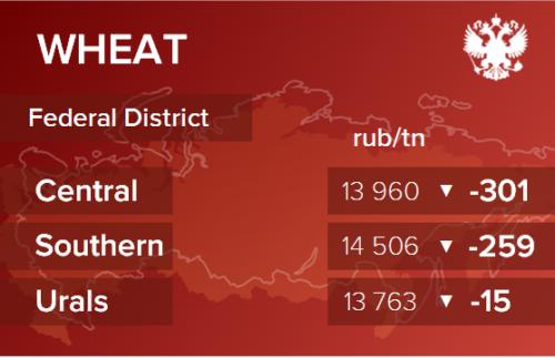 Обзор цен EXW по регионам РФ за неделю с 12 по 16 апреля 2021
