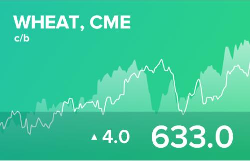 Прогноз биржевых цен на 12 апреля 2021