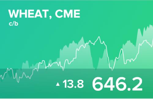 Прогноз биржевых цен на 15 апреля 2021