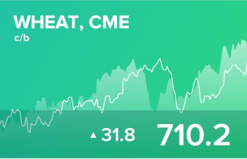 Прогноз биржевых цен на 23 апреля 2021
