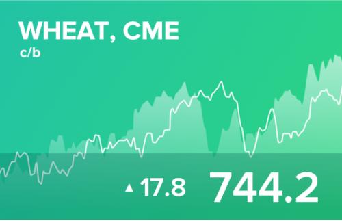 Прогноз биржевых цен на 27 апреля 2021