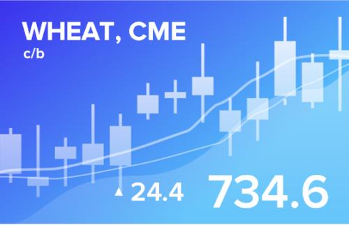 Прогноз биржевых цен с 3 по 7 мая 2021