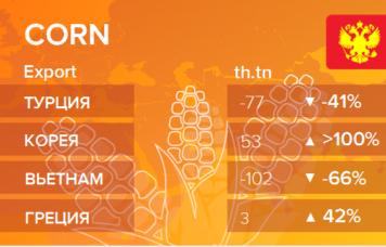 EXP.IDK.RU. Росстат. Экспорт кукурузы из России на апрель 2021
